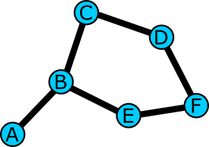A graph of nodes A through F. Edges: AB, BC, CD, DF, BE, DF